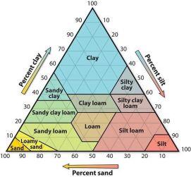 soils pyramid